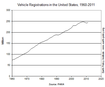 Graph on Vehicle Registrations in the United States, 1960-2011