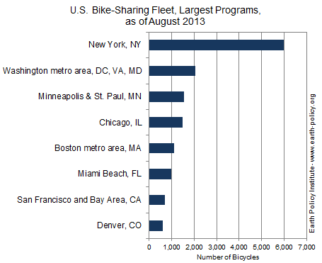 Graph on U.S. Bike-Sharing Fleet, Largest Programs, as of August 2013