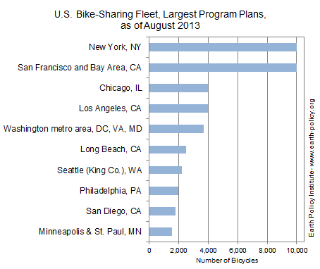 Graph on U.S. Bike-Sharing Fleet, Largest Program Plans, as of August 2013