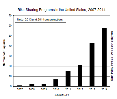 Graph on Bike-Sharing Programs in the United States, 2007-2014