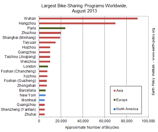 Graph on Largest Bike-Sharing Programs Worldwide, August 2013