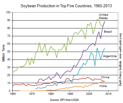 Soybean Production in Top Five Countries, 1965-2013