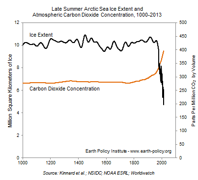 Late Summer Arctic Sea Ice Extent and Atmospheric Carbon Dioxide Concentration, 1000-2013
