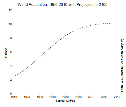 Graph on World Population, 1950-2010, with Projection to 2100