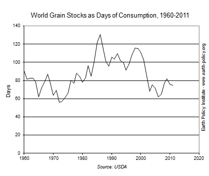 Graph on World Grain Stocks as Days of Consumption, 1960-2011