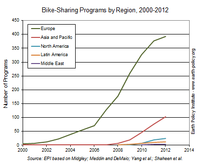 Graph on Bike-Sharing Programs by Region, 2000-2012