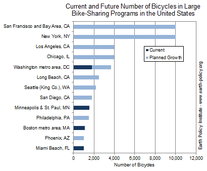 Graph on Current and Future Number of Bicycles in Large Bike-Sharing Programs in the United States