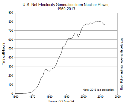 Graph on U.S. Net Electricity Generation from Nuclear Power, 1960-2013