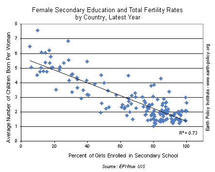Female Secondary Education and Total Fertility Rates by Country, Latest Year